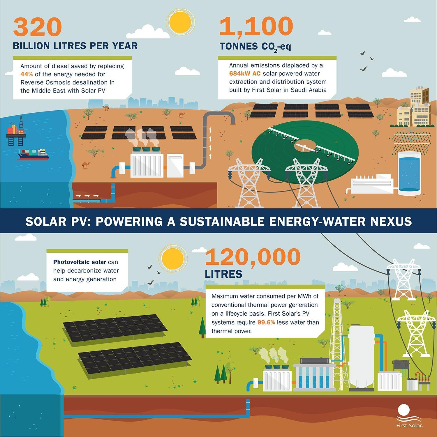Powering a Sustainable Future|Infographics Gallery